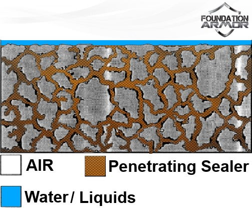 Concrete Sealers | Articles and News from Foundation Armor